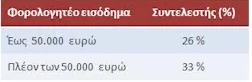 forologisi_atomiki_epixeirisi